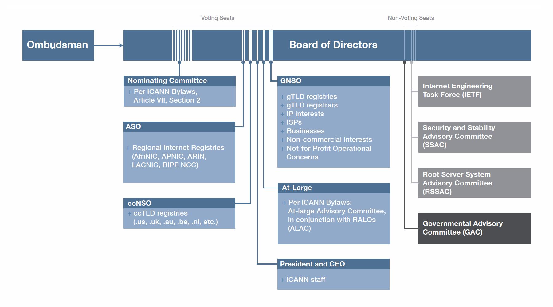 Организационная структура ICANN